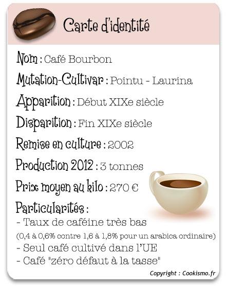 fiche-identite-cafe-bourbon-pointu440©christelle-vogel-cookismo